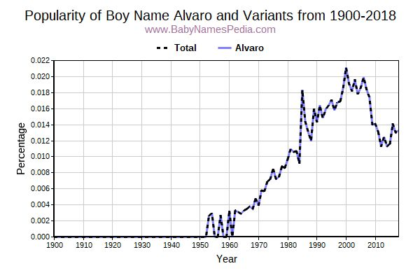Variant Popularity Trend  for Alvaro  from 1900 to 2018