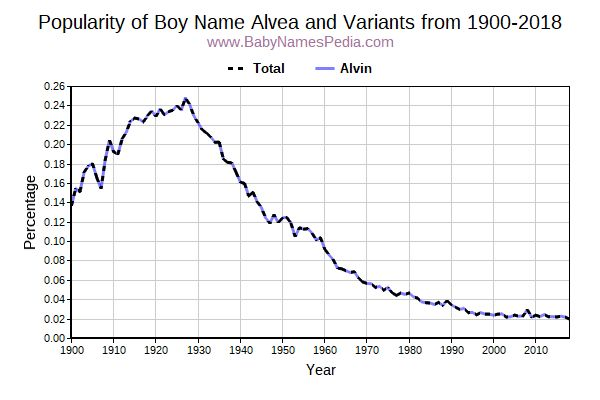 Variant Popularity Trend  for Alvea  from 1900 to 2018