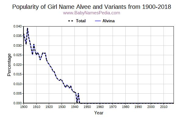 Variant Popularity Trend  for Alvee  from 1900 to 2016