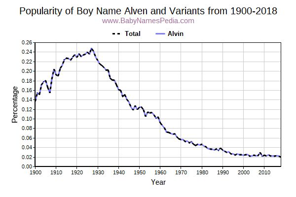 Variant Popularity Trend  for Alven  from 1900 to 2015
