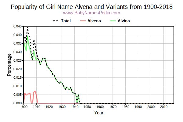 Variant Popularity Trend  for Alvena  from 1900 to 2015