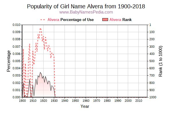 Popularity Trend  for Alvera  from 1900 to 2015