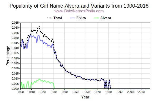 Variant Popularity Trend  for Alvera  from 1900 to 2015