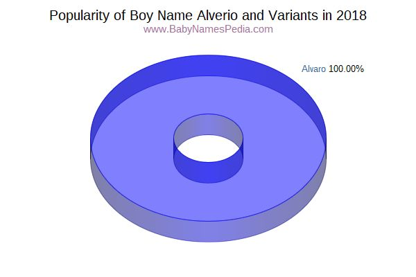 Variant Popularity Chart  for Alverio  in 2018