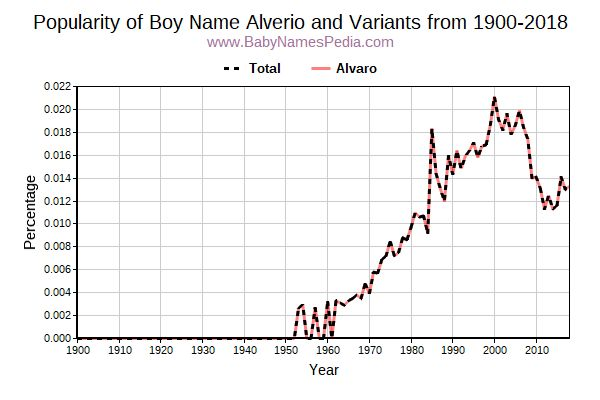Variant Popularity Trend  for Alverio  from 1900 to 2018