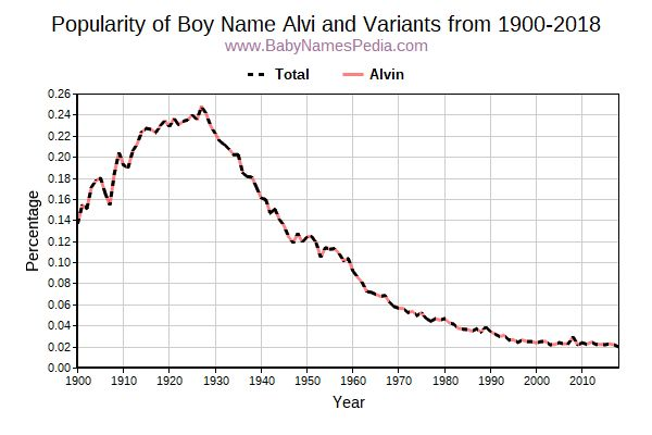Variant Popularity Trend  for Alvi  from 1900 to 2018