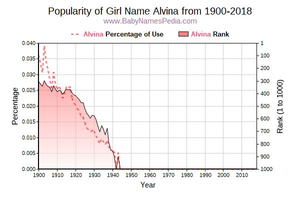 Popularity Trend  for Alvina  from 1900 to 2015