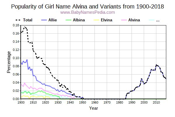 Variant Popularity Trend  for Alvina  from 1900 to 2017