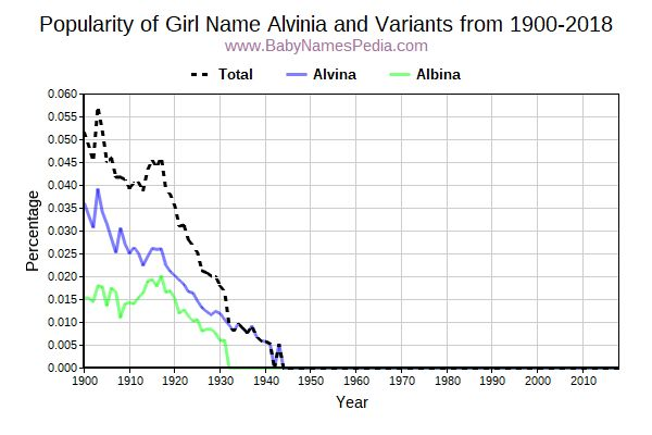 Variant Popularity Trend  for Alvinia  from 1900 to 2018