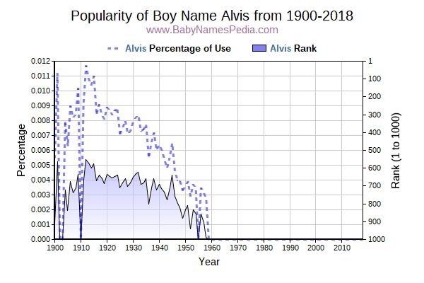 Popularity Trend  for Alvis  from 1900 to 2017