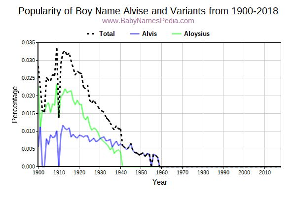 Variant Popularity Trend  for Alvise  from 1900 to 2017