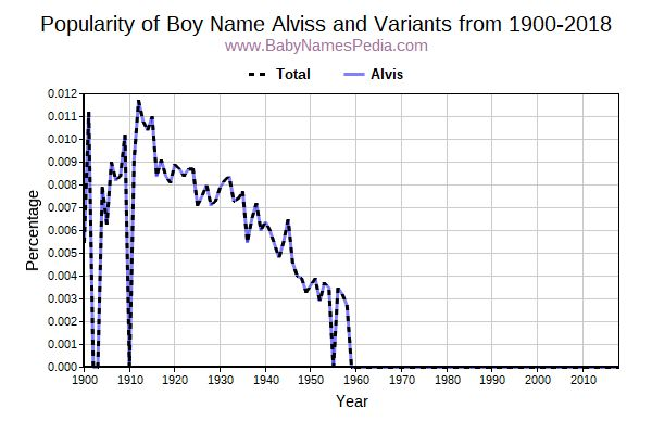 Variant Popularity Trend  for Alviss  from 1900 to 2018