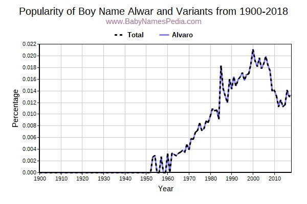 Variant Popularity Trend  for Alwar  from 1900 to 2018