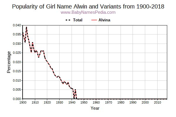 Variant Popularity Trend  for Alwin  from 1900 to 2018