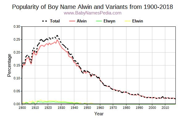 Variant Popularity Trend  for Alwin  from 1900 to 2017