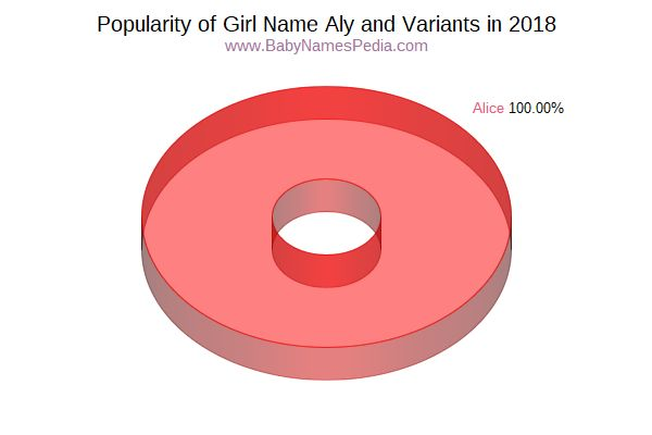 Variant Popularity Chart  for Aly  in 2015