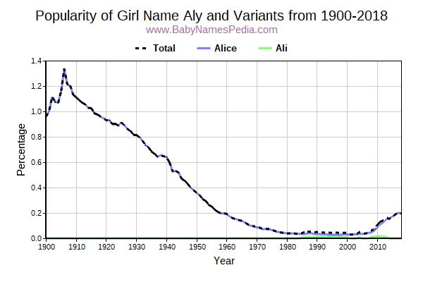 Variant Popularity Trend  for Aly  from 1900 to 2016