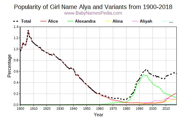Variant Popularity Trend  for Alya  from 1900 to 2018