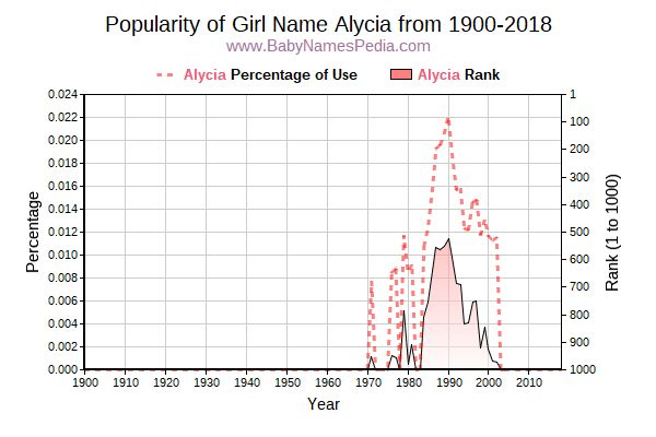 Popularity Trend  for Alycia  from 1900 to 2018