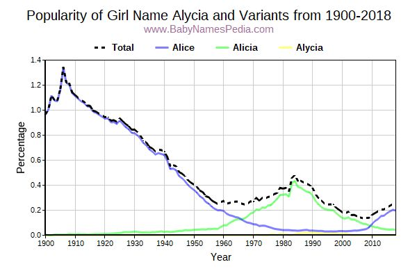 Variant Popularity Trend  for Alycia  from 1900 to 2018