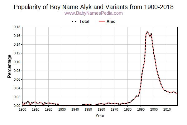 Variant Popularity Trend  for Alyk  from 1900 to 2015