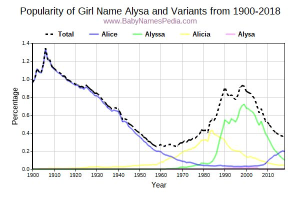 Variant Popularity Trend  for Alysa  from 1900 to 2018