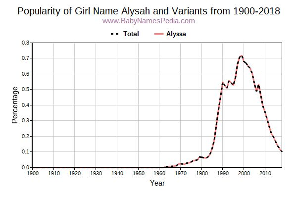 Variant Popularity Trend  for Alysah  from 1900 to 2016