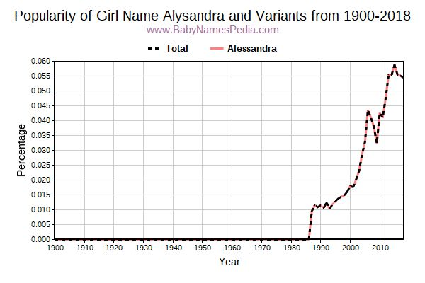 Variant Popularity Trend  for Alysandra  from 1900 to 2018