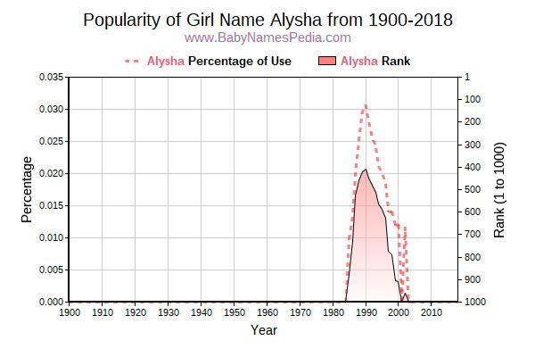 Popularity Trend  for Alysha  from 1900 to 2016