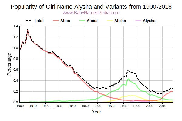 Variant Popularity Trend  for Alysha  from 1900 to 2016