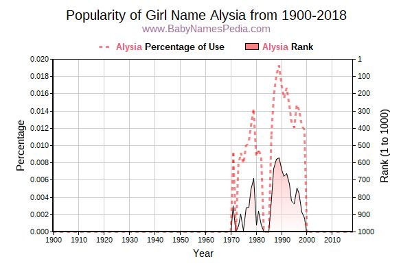 Popularity Trend  for Alysia  from 1900 to 2016