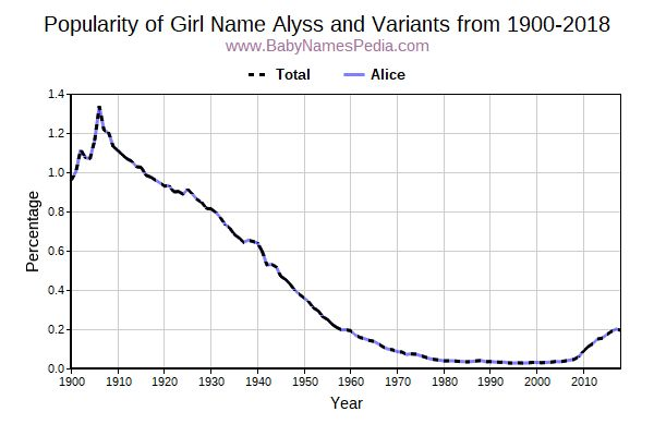Variant Popularity Trend  for Alyss  from 1900 to 2016
