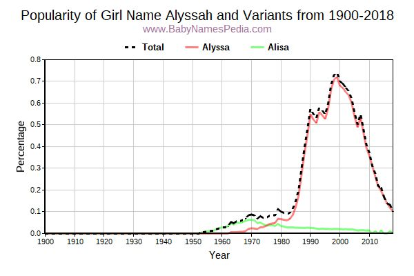 Variant Popularity Trend  for Alyssah  from 1900 to 2016