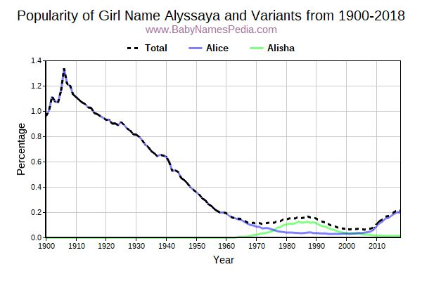 Variant Popularity Trend  for Alyssaya  from 1900 to 2015