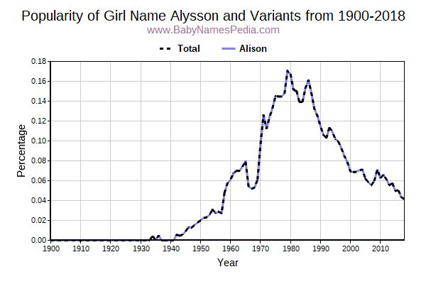 Variant Popularity Trend  for Alysson  from 1900 to 2018
