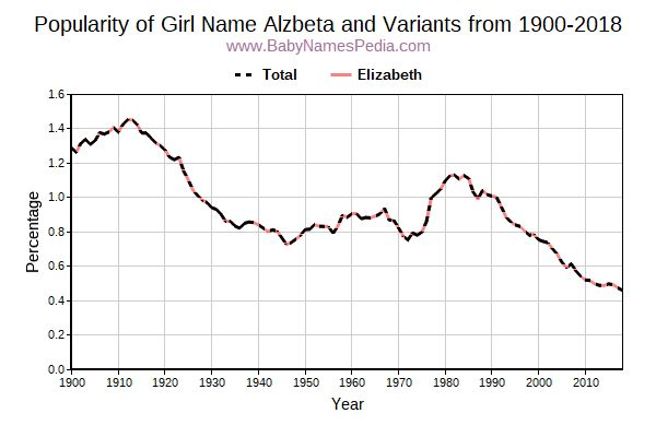 Variant Popularity Trend  for Alzbeta  from 1900 to 2016
