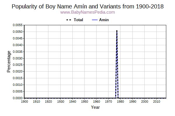 Variant Popularity Trend  for Amín  from 1900 to 2015