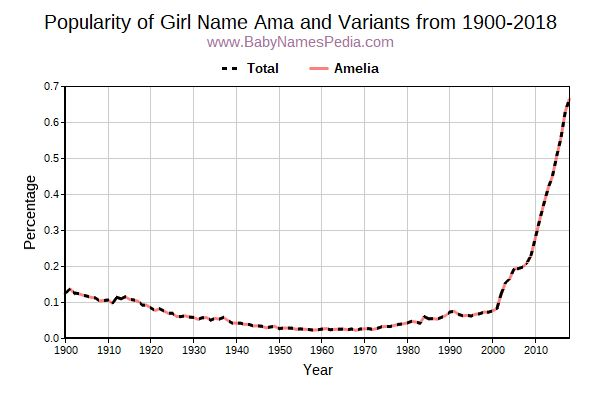 Variant Popularity Trend  for Ama  from 1900 to 2015