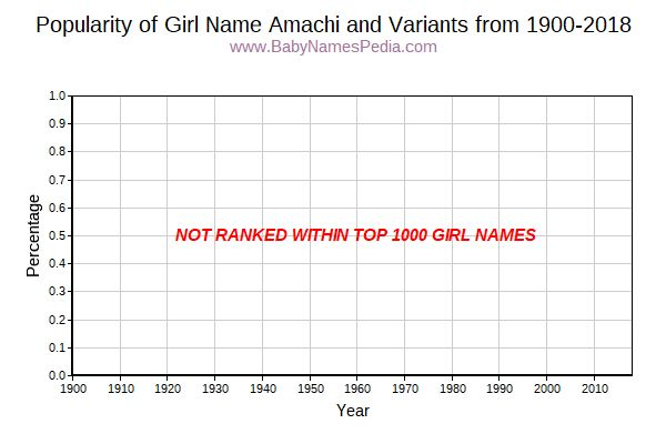 Variant Popularity Trend  for Amachi  from 1900 to 2016