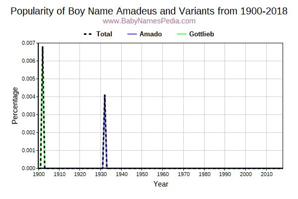 Variant Popularity Trend  for Amadeus  from 1900 to 2017