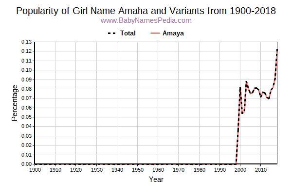 Variant Popularity Trend  for Amaha  from 1900 to 2017