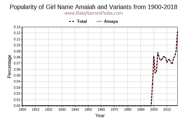 Variant Popularity Trend  for Amaiah  from 1900 to 2017