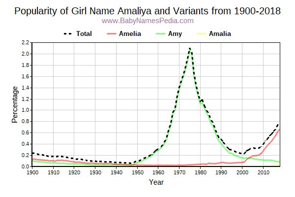 Variant Popularity Trend  for Amaliya  from 1900 to 2016