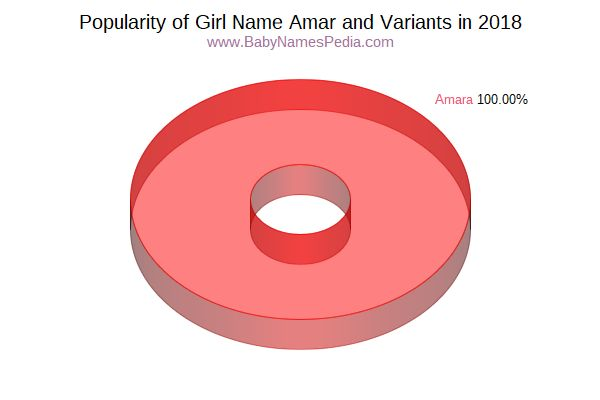 Variant Popularity Chart  for Amar  in 2016