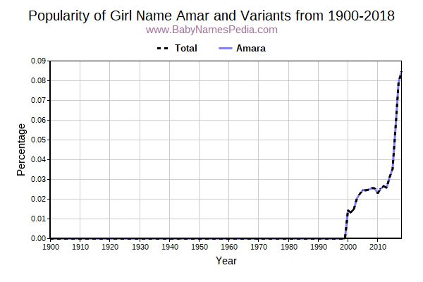 Variant Popularity Trend  for Amar  from 1900 to 2016