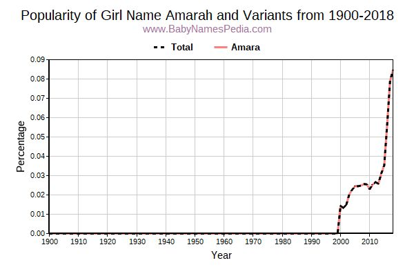 Variant Popularity Trend  for Amarah  from 1900 to 2015