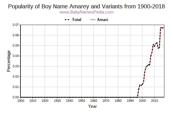 Variant Popularity Trend  for Amarey  from 1900 to 2016