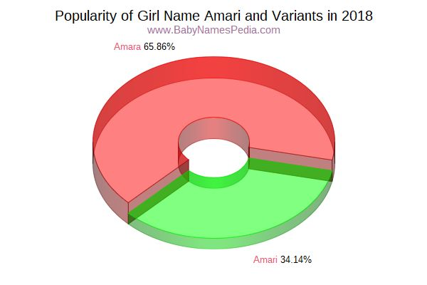 Variant Popularity Chart  for Amari  in 2015