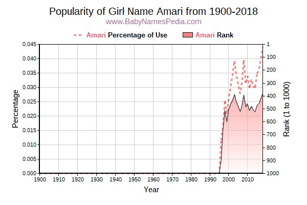 Popularity Trend  for Amari  from 1900 to 2015
