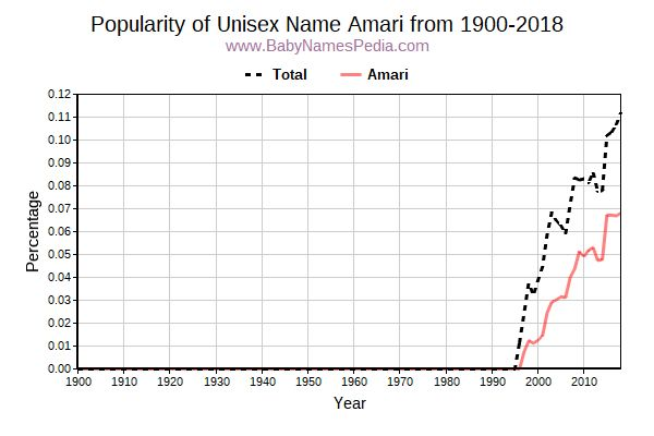 Unisex Popularity Trend  for Amari  from 1900 to 2015